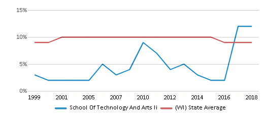 This chart display the percentage of Black students in School Of Technology And Arts Ii and the percentage of Black public school students in Wisconsin by year, with the latest 2017-18 school year data.