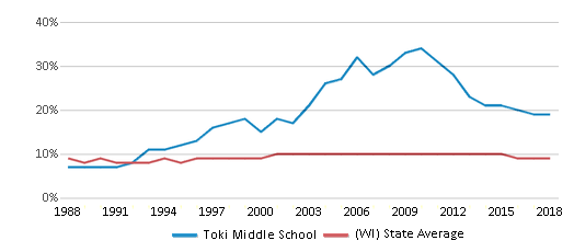 This chart display the percentage of Black students in Toki Middle School and the percentage of Black public school students in Wisconsin by year, with the latest 2017-18 school year data.
