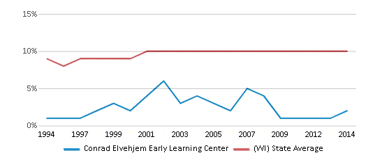 This chart display the percentage of Black students in Conrad Elvehjem Early Learning Center and the percentage of Black public school students in Wisconsin by year, with the latest 2013-14 school year data.