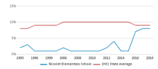 This chart display the percentage of Black students in Nicolet Elementary School and the percentage of Black public school students in Wisconsin by year, with the latest 2017-18 school year data.