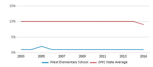 This chart display the percentage of Black students in West Elementary School and the percentage of Black public school students in Wisconsin by year, with the latest 2015-16 school year data.