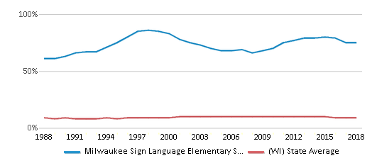 This chart display the percentage of Black students in Milwaukee Sign Language Elementary School and the percentage of Black public school students in Wisconsin by year, with the latest 2017-18 school year data.