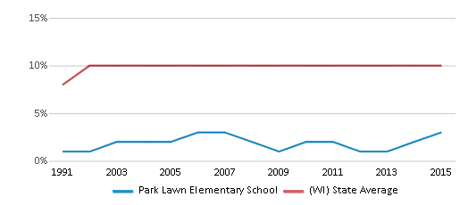 This chart display the percentage of Black students in Park Lawn Elementary School and the percentage of Black public school students in Wisconsin by year, with the latest 2014-15 school year data.