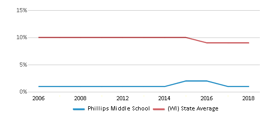 This chart display the percentage of Black students in Phillips Middle School and the percentage of Black public school students in Wisconsin by year, with the latest 2017-18 school year data.