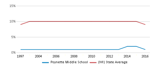 This chart display the percentage of Black students in Poynette Middle School and the percentage of Black public school students in Wisconsin by year, with the latest 2015-16 school year data.