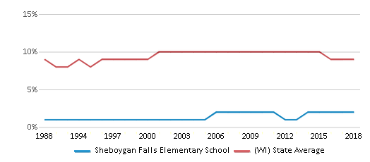 This chart display the percentage of Black students in Sheboygan Falls Elementary School and the percentage of Black public school students in Wisconsin by year, with the latest 2017-18 school year data.