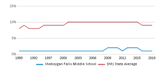 This chart display the percentage of Black students in Sheboygan Falls Middle School and the percentage of Black public school students in Wisconsin by year, with the latest 2017-18 school year data.