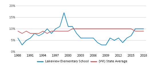 This chart display the percentage of Black students in Lakeview Elementary School and the percentage of Black public school students in Wisconsin by year, with the latest 2017-18 school year data.