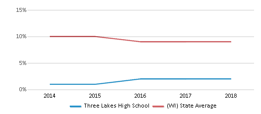 This chart display the percentage of Black students in Three Lakes High School and the percentage of Black public school students in Wisconsin by year, with the latest 2017-18 school year data.