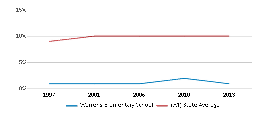 This chart display the percentage of Black students in Warrens Elementary School and the percentage of Black public school students in Wisconsin by year, with the latest 2012-13 school year data.