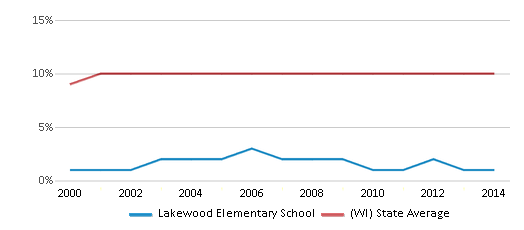 This chart display the percentage of Black students in Lakewood Elementary School and the percentage of Black public school students in Wisconsin by year, with the latest 2013-14 school year data.