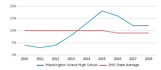 This chart display the percentage of Black students in Washington Island High School and the percentage of Black public school students in Wisconsin by year, with the latest 2017-18 school year data.