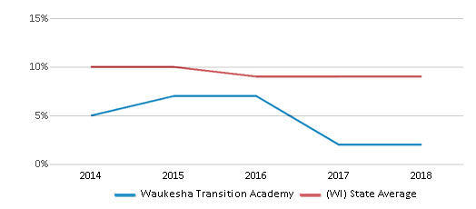 This chart display the percentage of Black students in Waukesha Transition Academy and the percentage of Black public school students in Wisconsin by year, with the latest 2017-18 school year data.