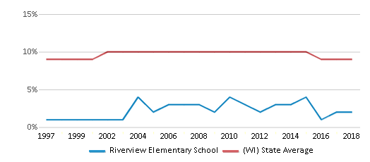 This chart display the percentage of Black students in Riverview Elementary School and the percentage of Black public school students in Wisconsin by year, with the latest 2017-18 school year data.