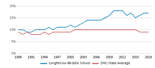 This chart display the percentage of Black students in Longfellow Middle School and the percentage of Black public school students in Wisconsin by year, with the latest 2017-18 school year data.