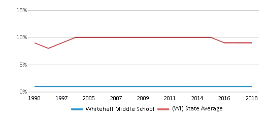 This chart display the percentage of Black students in Whitehall Middle School and the percentage of Black public school students in Wisconsin by year, with the latest 2017-18 school year data.