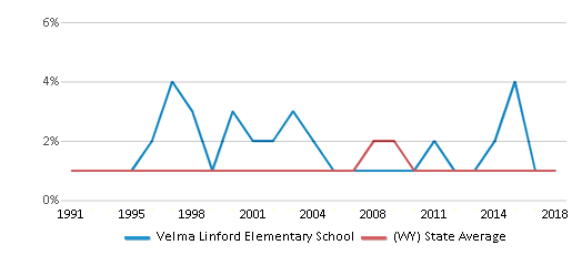 This chart display the percentage of Black students in Velma Linford Elementary School and the percentage of Black public school students in Wyoming by year, with the latest 2017-18 school year data.