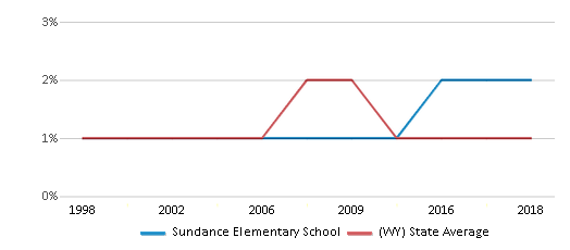 This chart display the percentage of Black students in Sundance Elementary School and the percentage of Black public school students in Wyoming by year, with the latest 2017-18 school year data.