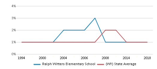 This chart display the percentage of Black students in Ralph Witters Elementary School and the percentage of Black public school students in Wyoming by year, with the latest 2017-18 school year data.