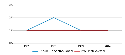 This chart display the percentage of Black students in Thayne Elementary School and the percentage of Black public school students in Wyoming by year, with the latest 2013-14 school year data.