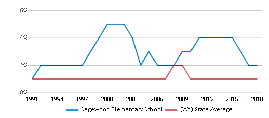 This chart display the percentage of Black students in Sagewood Elementary School and the percentage of Black public school students in Wyoming by year, with the latest 2017-18 school year data.