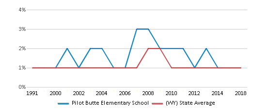 This chart display the percentage of Black students in Pilot Butte Elementary School and the percentage of Black public school students in Wyoming by year, with the latest 2017-18 school year data.