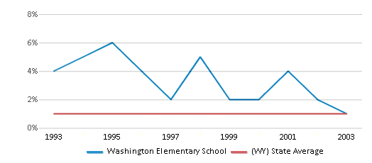 This chart display the percentage of Black students in Washington Elementary School and the percentage of Black public school students in Wyoming by year, with the latest 2002-03 school year data.