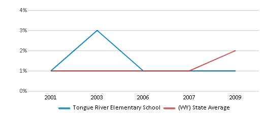 This chart display the percentage of Black students in Tongue River Elementary School and the percentage of Black public school students in Wyoming by year, with the latest 2008-09 school year data.