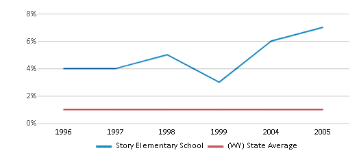 This chart display the percentage of Black students in Story Elementary School and the percentage of Black public school students in Wyoming by year, with the latest 2004-05 school year data.