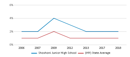This chart display the percentage of Black students in Shoshoni Junior High School and the percentage of Black public school students in Wyoming by year, with the latest 2017-18 school year data.