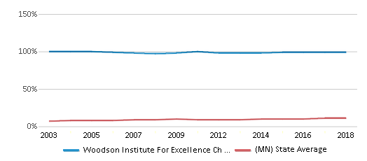 This chart display the percentage of Black students in Woodson Institute For Excellence Ch Elementary School and the percentage of Black public school students in Minnesota by year, with the latest 2017-18 school year data.