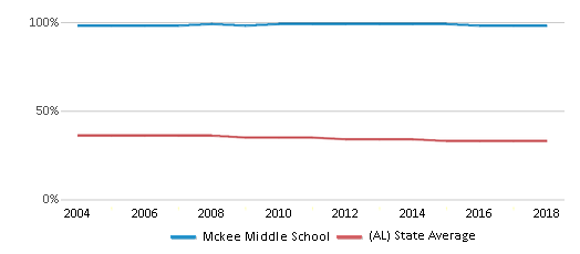 This chart display the percentage of Black students in Mckee Middle School and the percentage of Black public school students in Alabama by year, with the latest 2017-18 school year data.