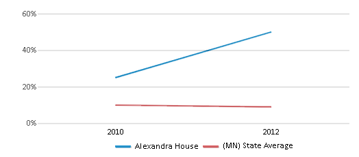 This chart display the percentage of Black students in Alexandra House and the percentage of Black public school students in Minnesota by year, with the latest 2011-12 school year data.