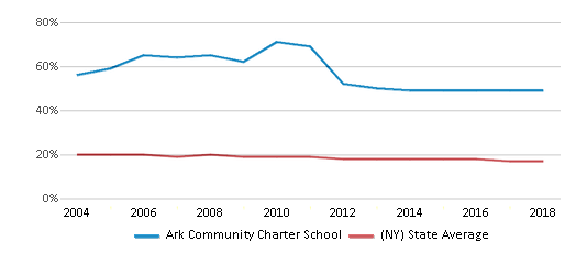 This chart display the percentage of Black students in Ark Community Charter School and the percentage of Black public school students in New York by year, with the latest 2017-18 school year data.