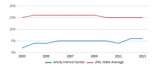 This chart display the percentage of Black students in Amity Intrmd Center and the percentage of Black public school students in Pennsylvania by year, with the latest 2012-13 school year data.