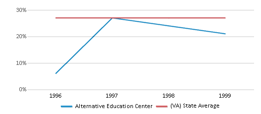 This chart display the percentage of Black students in Alternative Education Center and the percentage of Black public school students in Virginia by year, with the latest 1998-99 school year data.