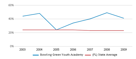 This chart display the percentage of Black students in Bowling Green Youth Academy and the percentage of Black public school students in Florida by year, with the latest 2008-09 school year data.