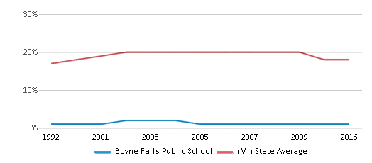 This chart display the percentage of Black students in Boyne Falls Public School and the percentage of Black public school students in Michigan by year, with the latest 2015-16 school year data.