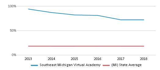 This chart display the percentage of Black students in Southeast Michigan Virtual Academy and the percentage of Black public school students in Michigan by year, with the latest 2017-18 school year data.