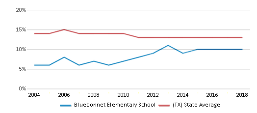 This chart display the percentage of Black students in Bluebonnet Elementary School and the percentage of Black public school students in Texas by year, with the latest 2017-18 school year data.
