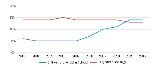 This chart display the percentage of Black students in Bill Arnold Middle School and the percentage of Black public school students in Texas by year, with the latest 2011-12 school year data.