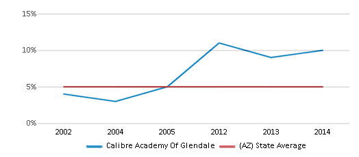 This chart display the percentage of Black students in Calibre Academy Of Glendale and the percentage of Black public school students in Arizona by year, with the latest 2013-14 school year data.