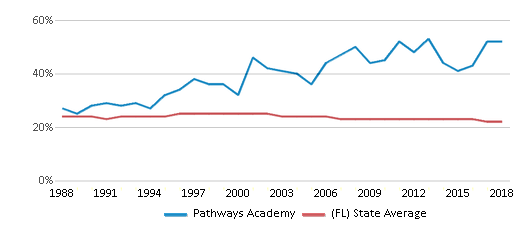 This chart display the percentage of Black students in Pathways Academy and the percentage of Black public school students in Florida by year, with the latest 2017-18 school year data.