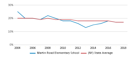 This chart display the percentage of Black students in Martin Road Elementary School and the percentage of Black public school students in New York by year, with the latest 2017-18 school year data.