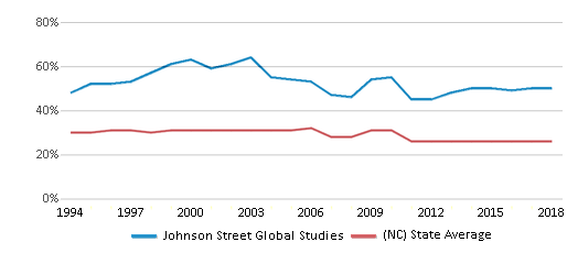 This chart display the percentage of Black students in Johnson Street Global Studies and the percentage of Black public school students in North Carolina by year, with the latest 2017-18 school year data.