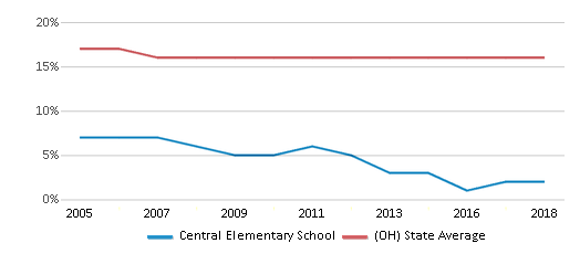 This chart display the percentage of Black students in Central Elementary School and the percentage of Black public school students in Ohio by year, with the latest 2017-18 school year data.