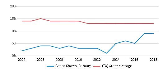 This chart display the percentage of Black students in Cesar Chavez Primary and the percentage of Black public school students in Texas by year, with the latest 2017-18 school year data.