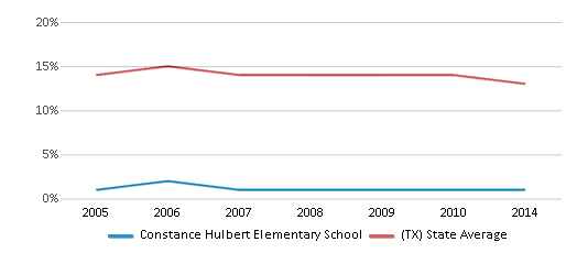 This chart display the percentage of Black students in Constance Hulbert Elementary School and the percentage of Black public school students in Texas by year, with the latest 2013-14 school year data.