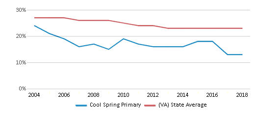 This chart display the percentage of Black students in Cool Spring Primary and the percentage of Black public school students in Virginia by year, with the latest 2017-18 school year data.
