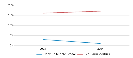 This chart display the percentage of Black students in Danville Middle School and the percentage of Black public school students in Ohio by year, with the latest 2003-04 school year data.